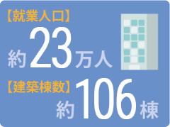就業人口約23万人 建築棟数約106棟