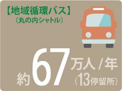 地域循環バス(丸の内シャトル) 約67万人/年(13停留所)