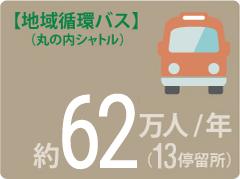 地域循環バス(丸の内シャトル) 約62万人/年(13停留所)